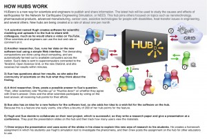 HUBzero is a new way for scientists and engineers to publish and share information. The latest hub will be used to study the causes and effects of earthquakes for the Network for Earthquake Engineering Simulation, or NEES. This hub joins others focused on topics such as nanotechnology, microelectromechanical systems, pharmaceutical products, cancer care, assistive technologies for people with disabilities, heat-transfer issues in engineering, and several others. New hubs are being created at a rate of about one per month. (Purdue University image/Michele Rund and Steve Tally)